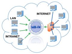 Konventionelles Netzwerk